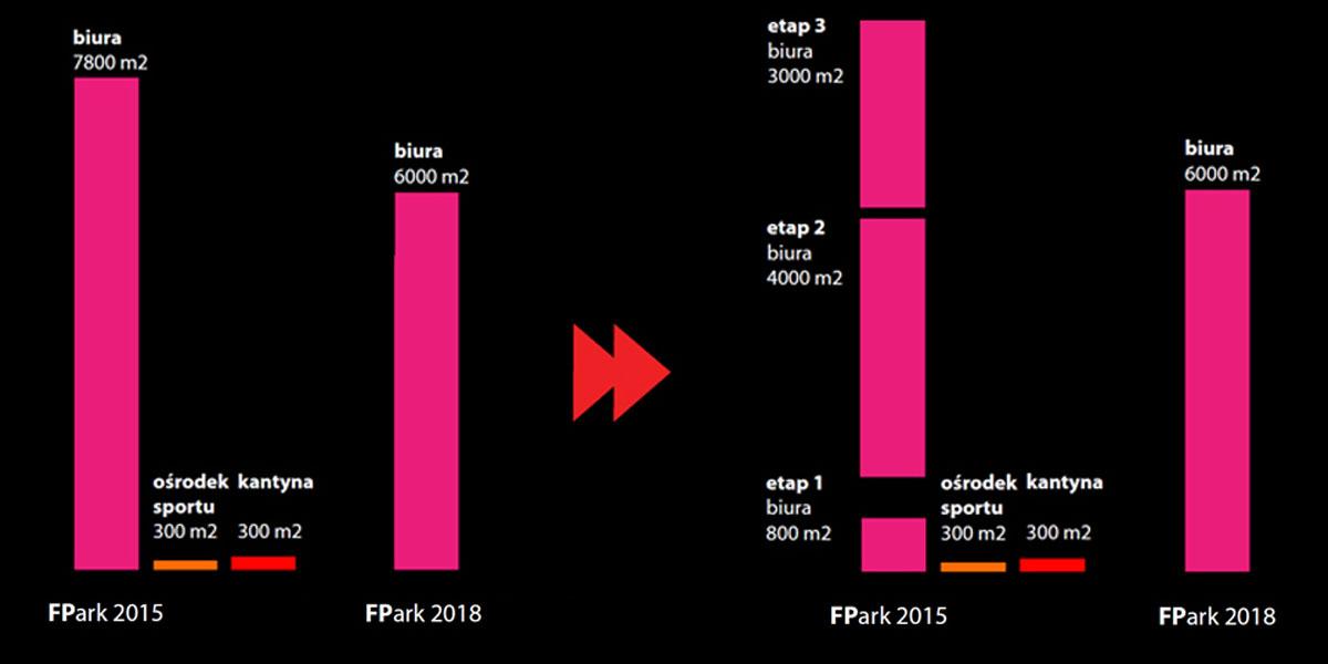 FUTURE PARK - Architekt Gliwice | MFAStudio
