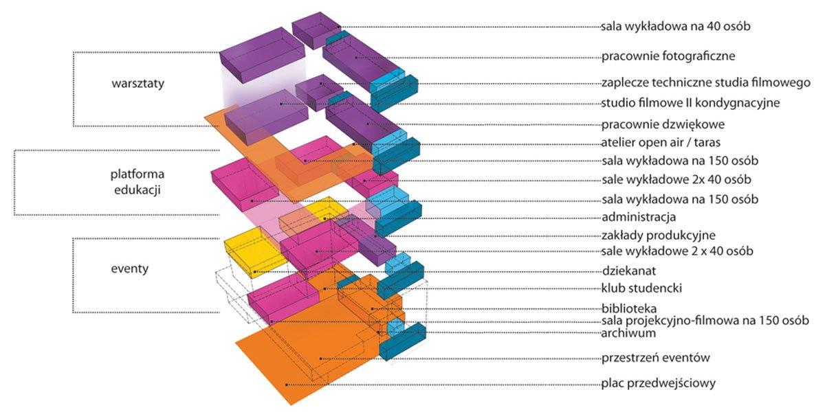 wydział projekt architekt Gliwice